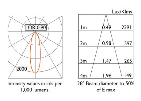 28° Beam Photometry Information